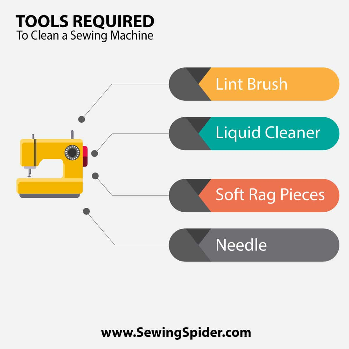 Tools required to clean a sewing machine